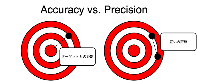 Accuracy: Relative Accuracy, Absolute Accuracy, and Precision